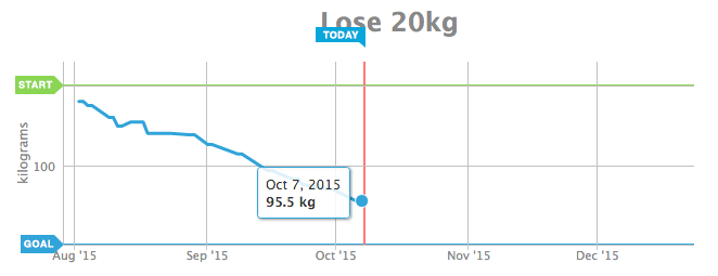 vægttab graf